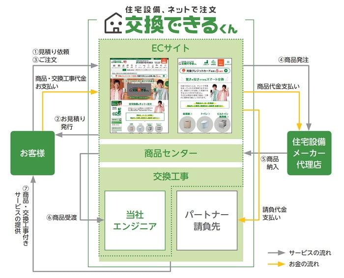 交換できるくんの事業系統図