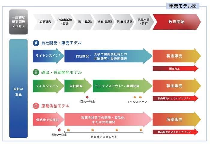 クリングルファーマの事業モデル