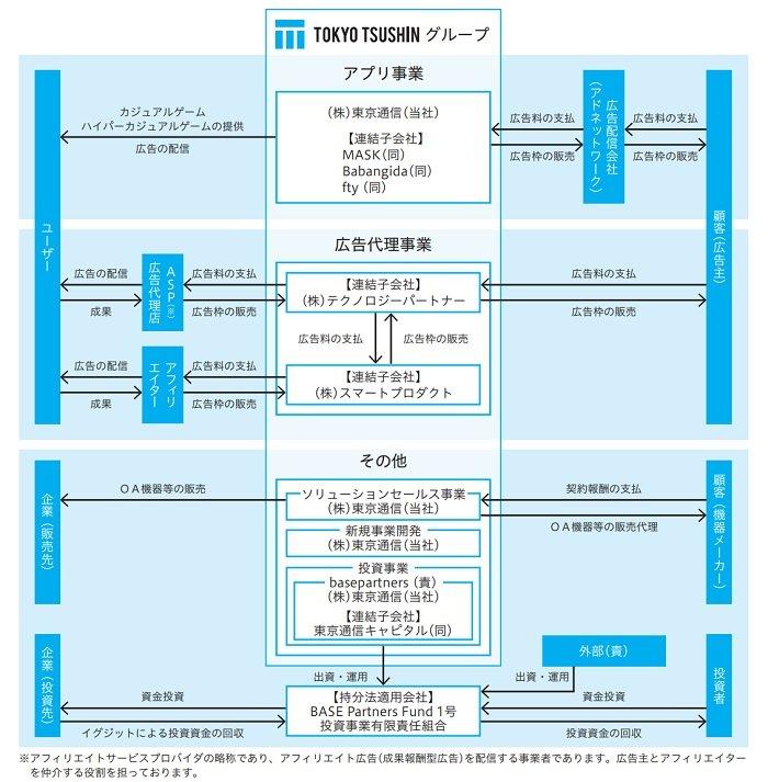 東京通信の事業系統図