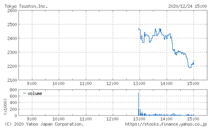 東京通信IPO上場初日の株価チャート