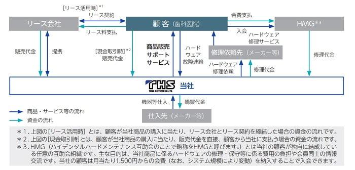 東和ハイシステムのビジネスモデル