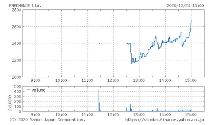 ENECHANGEのIPO上場二日目の株価チャート