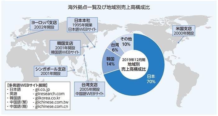 グローバルインフォメーションの海外拠点