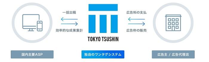 東京通信の広告代理事業