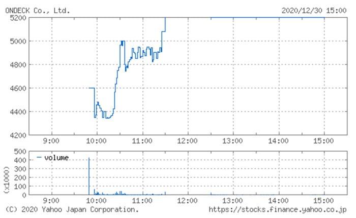 オンデックの株価チャート