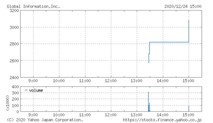 グローバルインフォメーションIPO上場初日の株価チャート