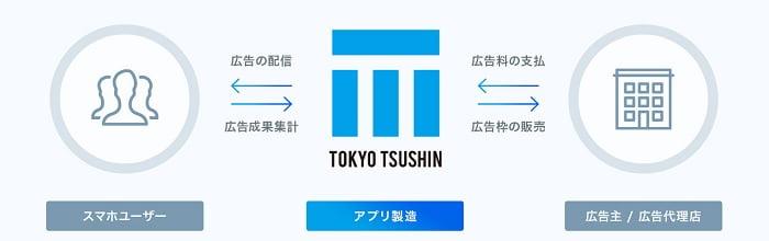 東京通信のアプリ事業