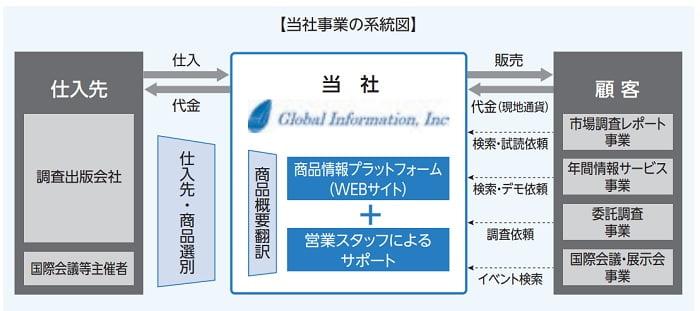グローバルインフォメーションの事業系統図