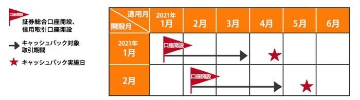 岩井コスモ証券のキャンペーンスケジュール