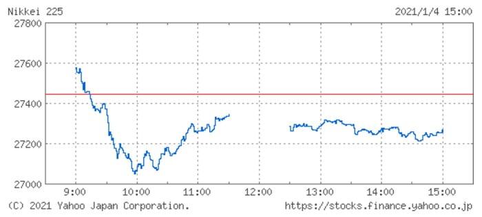日経平均株価チャート(1月4日)