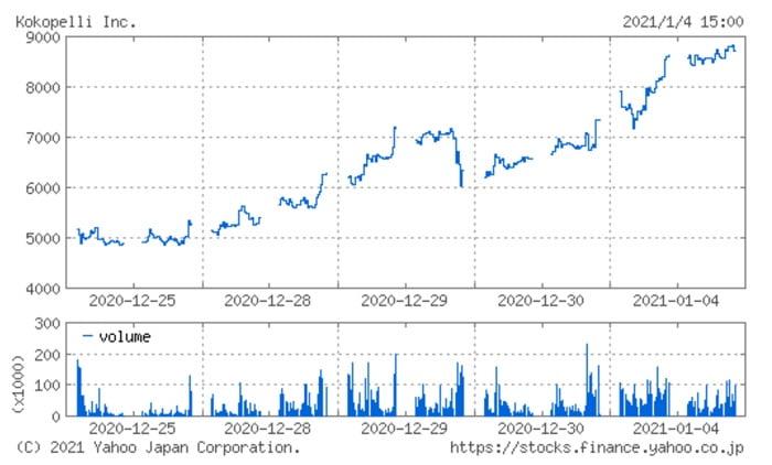 ココペリの株価チャート(1月4日)