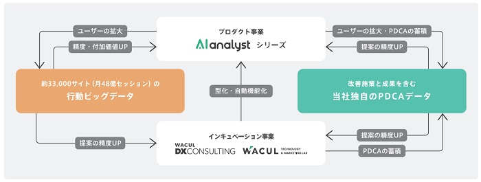 WACUL(ワカル)IPOの事業概要