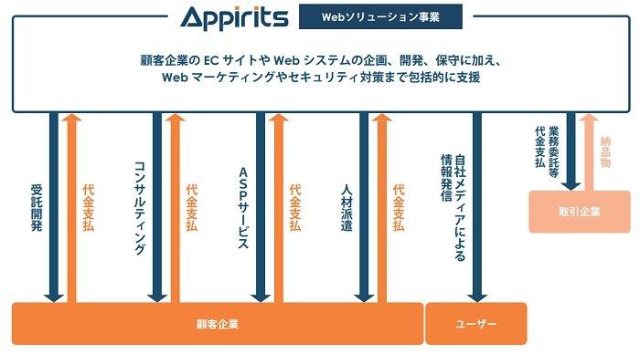 アピリッツのWebソリューション事業
