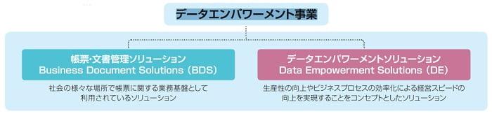 ウイングアーク1stのデータエンパワーメント事業