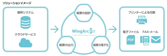 ウイングアーク1stのソリューションイメージ