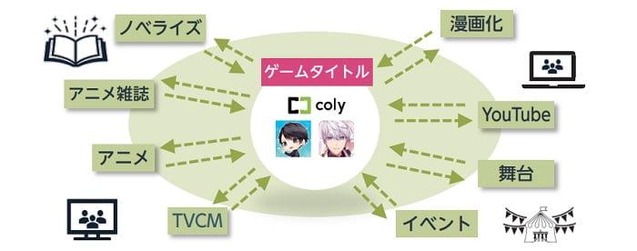 colyのメディアミックス