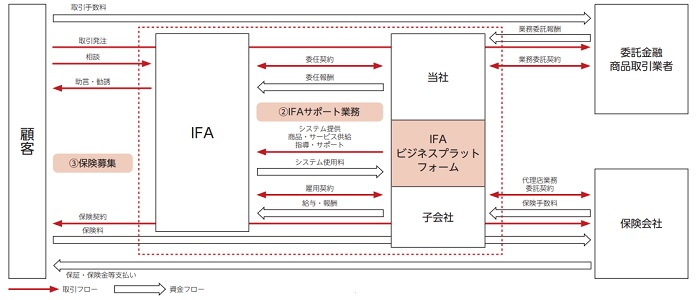 アイ・パートナーズフィナンシャルの事業系統図