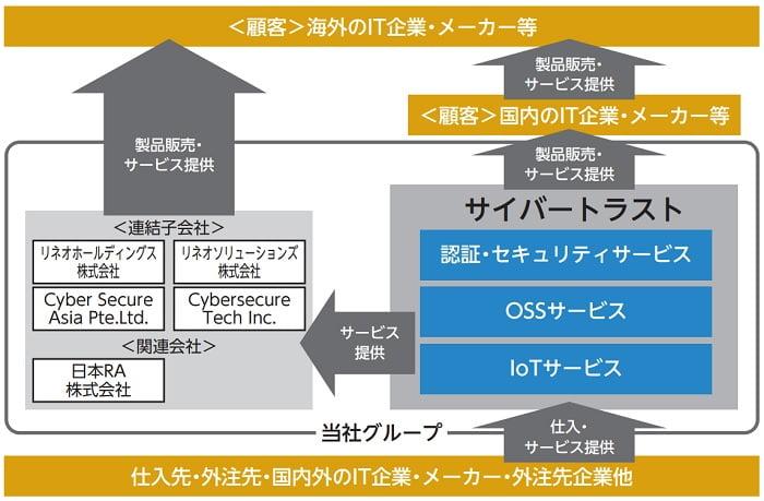 サイバートラストの事業系統図