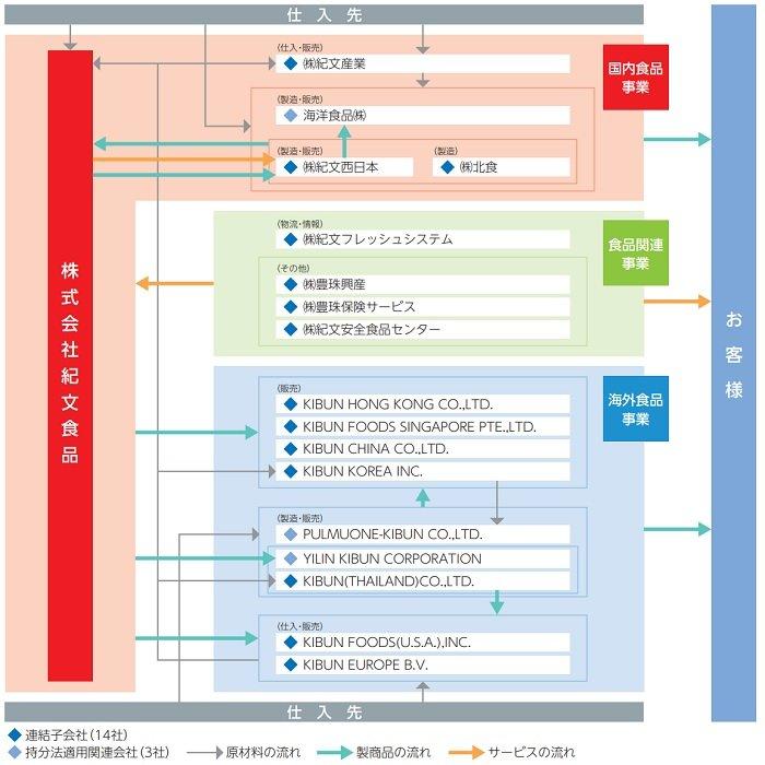紀文食品の事業系統図