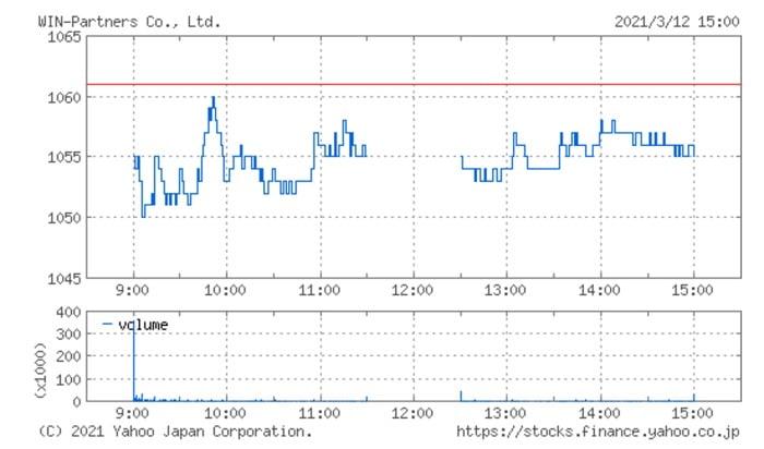 ウイン・パートナーズの株価チャート