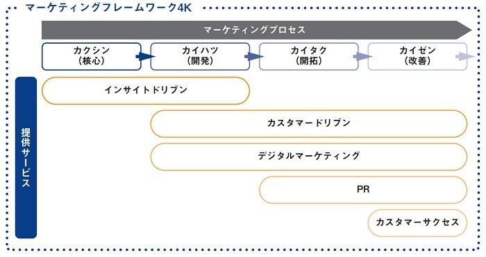 ネオマーケティングのマーケティングフレームワーク4K