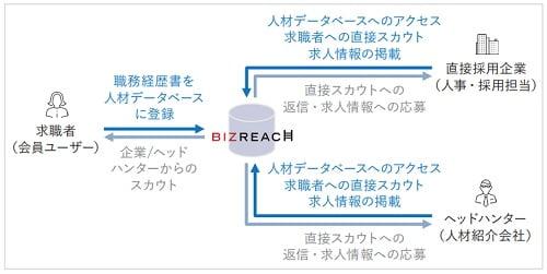 ビズリーチのビジネスモデル