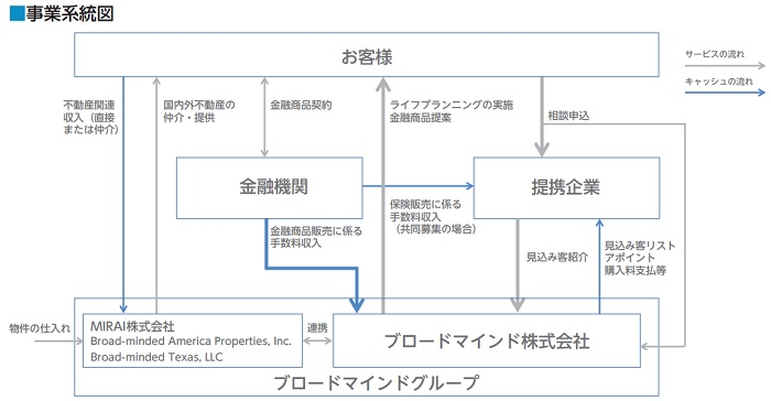 ブロードマインドの事業系統図