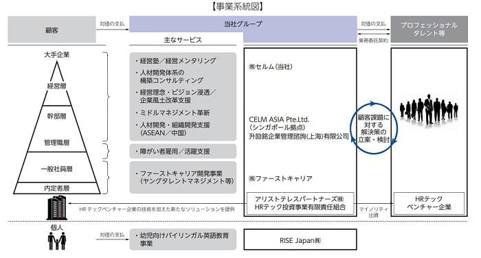 セルムの事業系統図