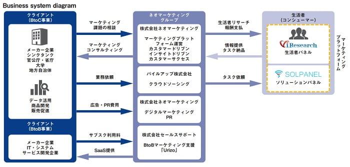 ネオマーケティングの事業系統図