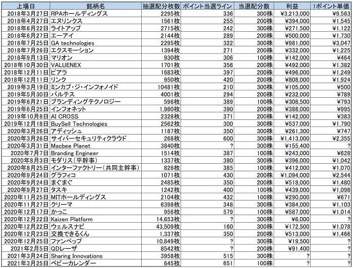 SBI証券のIPOチャレンジポイント実績データ
