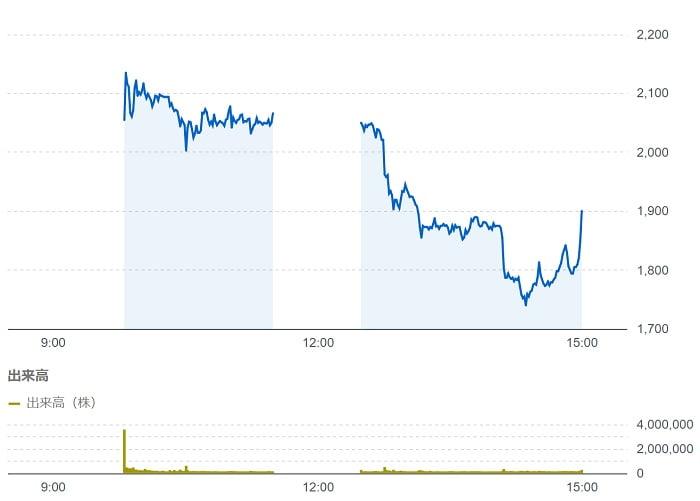 Appier Group上場初日の株価チャート