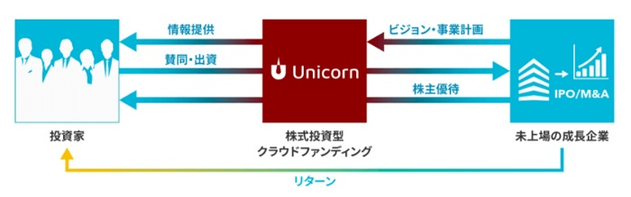 株式投資型クラウドファンディング「ユニコーン」