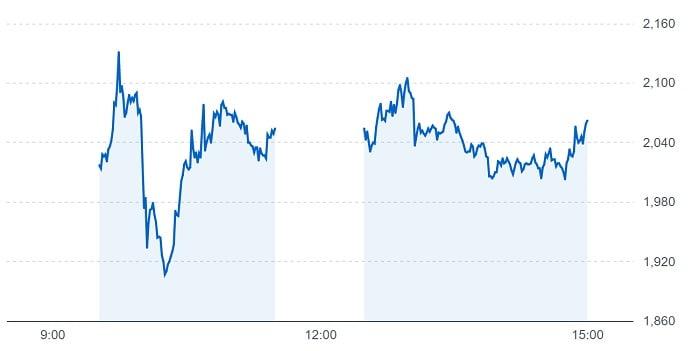 テスホールディングスの株価チャート