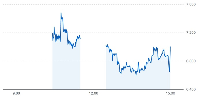 ビジョナルの株価チャート(4月22日)