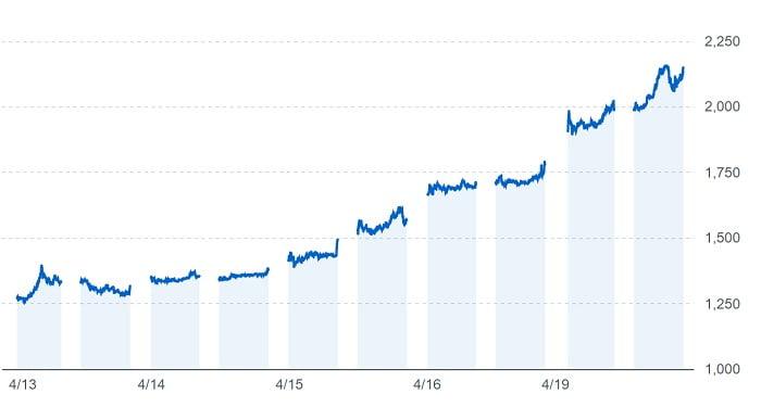 紀文食品の株価チャート