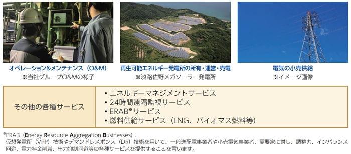 テスホールディングスのエネルギーサプライ事業