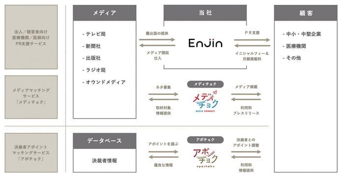 Enjinのビジネスモデル