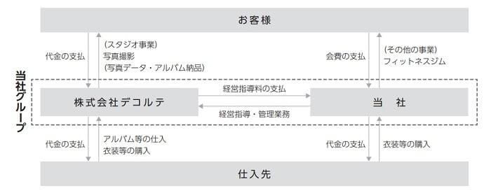 デコルテ・ホールディングスの事業系統図