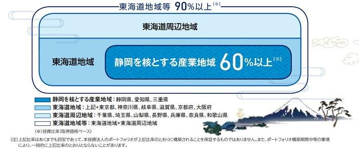 東海道リート投資法人の投資地域