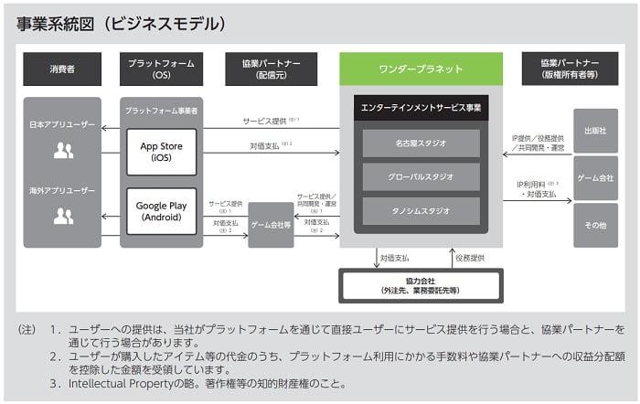 ワンダープラネットの事業系統図