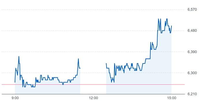 ビジョナルの株価チャート(5月6日)