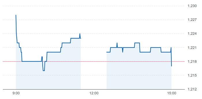 東武住販の株価チャート(5月17日)