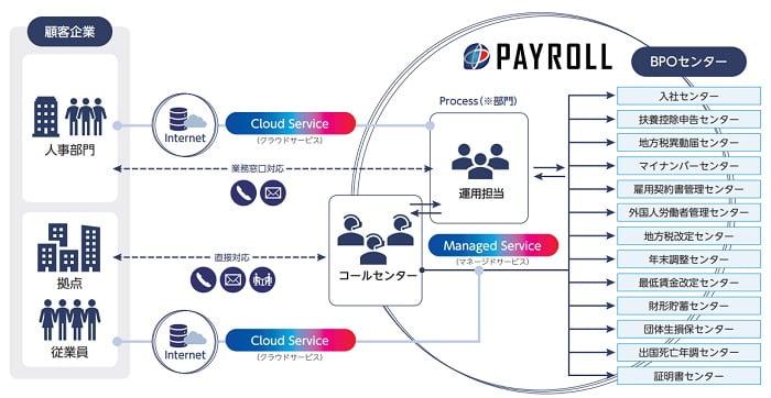 ペイロールのビジネスモデル