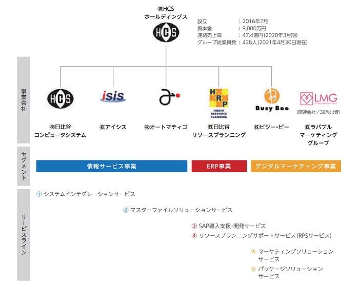 HCSホールディングスの事業系統図