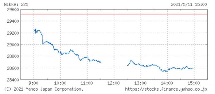 日経平均株価チャート(5月11日)