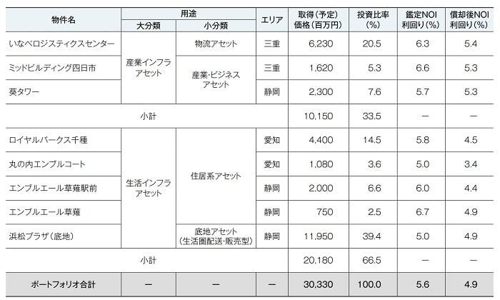 東海道リート投資法人のIPOポートフォリオ概要