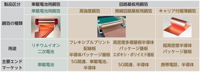 日本電解の取扱製品