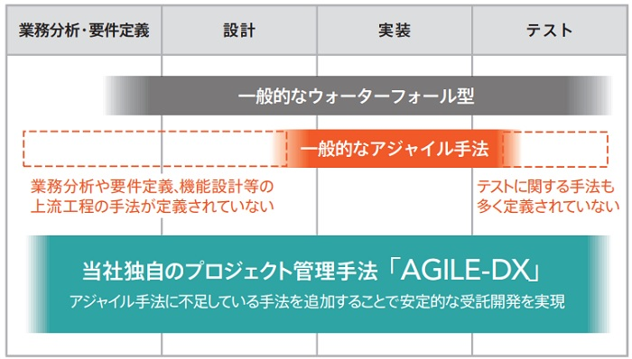 AGILE-DXによるシステム開発