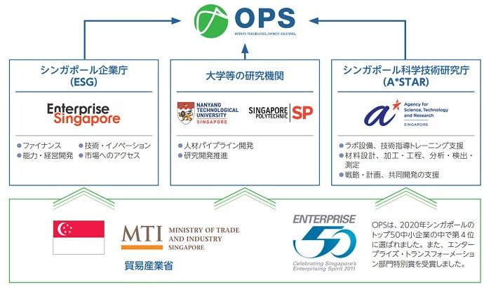 オムニ・プラス・システム・リミテッドとシンガポール政府とのパートナーシップ