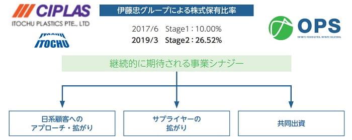 オムニ・プラス・システム・リミテッドと伊藤忠グループとの協業